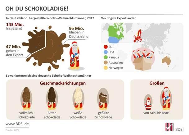 Infografik - In Deutschland hergestellte Schoko-Weihnachtsmänner 2017