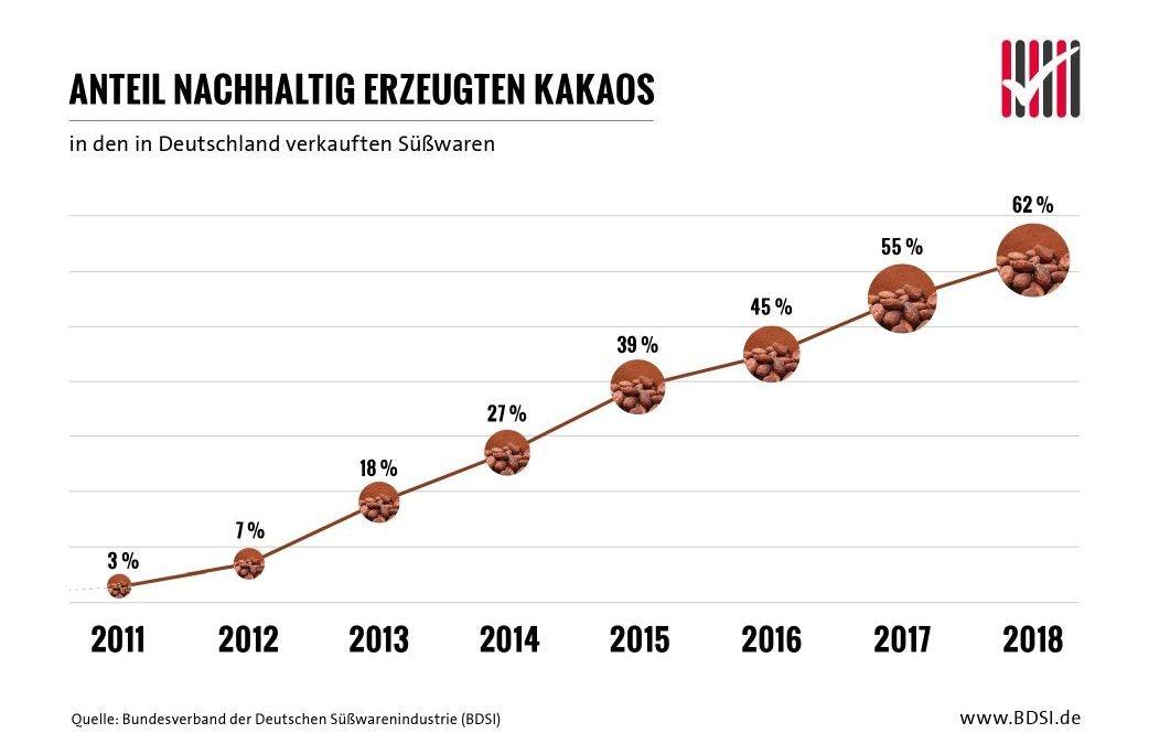 "Infografik ""Anteil nachhaltig erzeugten Kakaos"""