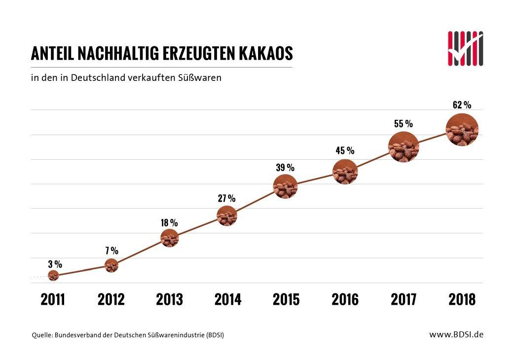 BDSI Infografik Anteil nachhaltig erzeugten Kakaos