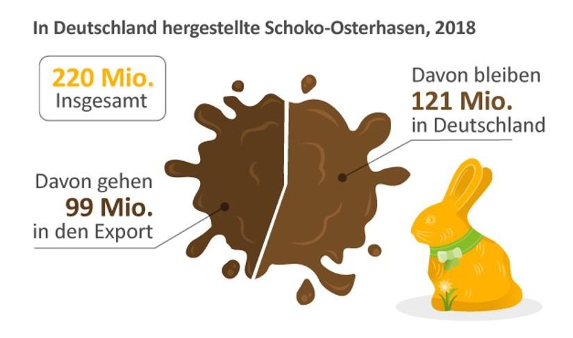 Infografik von in Deutschland hergestellten Schoko-Osterhasen in 2018