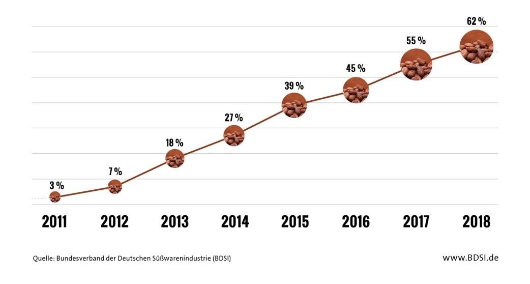 Infografik der Kakao Produktion durch die Jahre