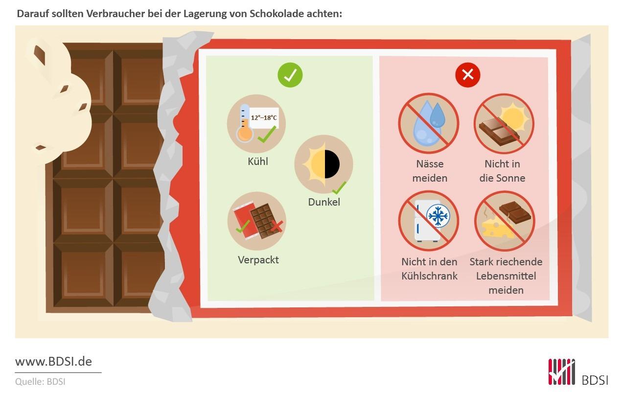 Die richtige Lagerung der Schokolade