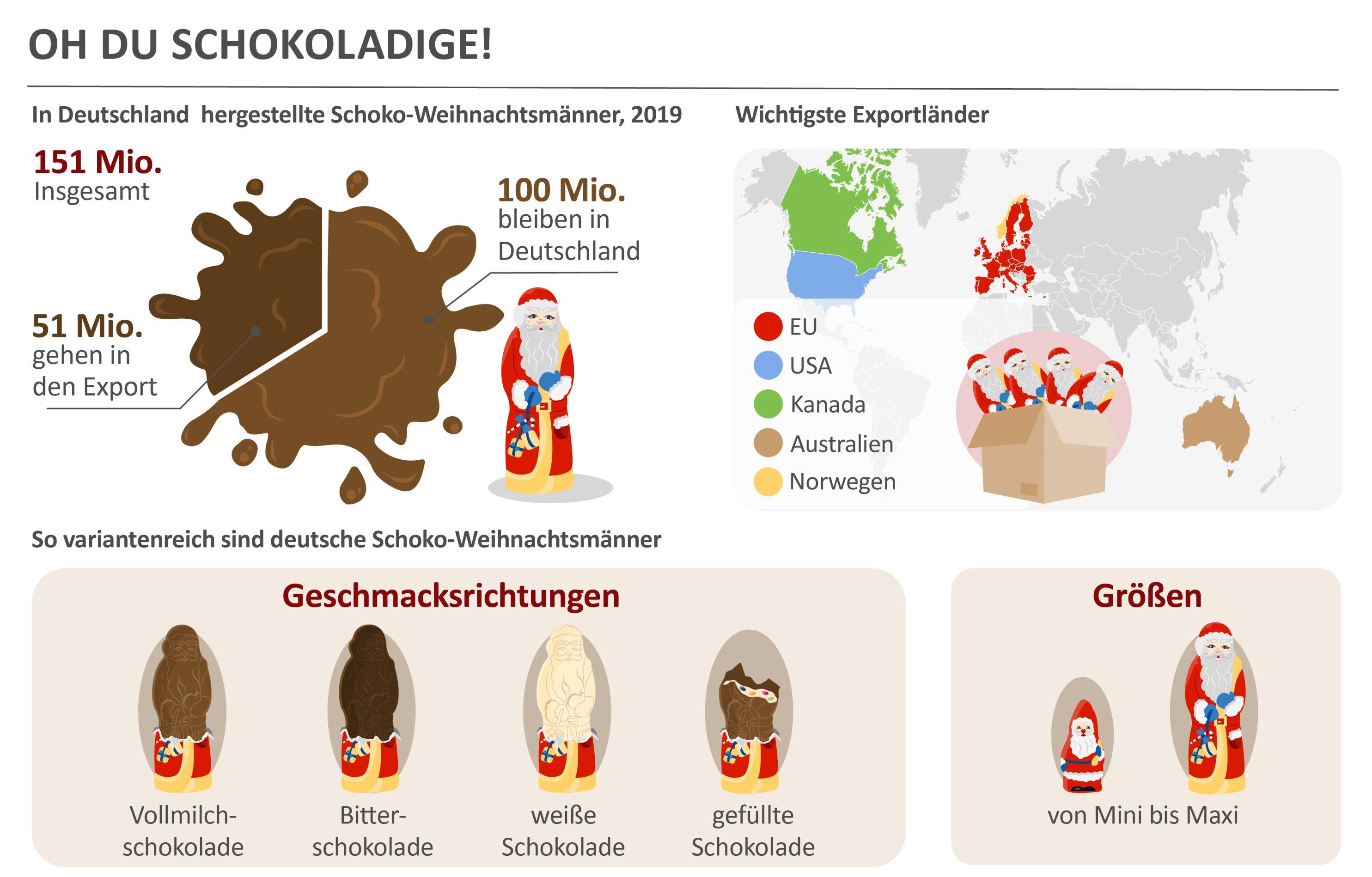 Eine Infographie der Nummer der hergestellten Schokoladen Weihnachtsmänner im Jahre 2019