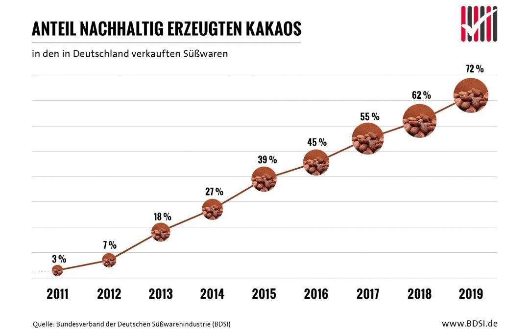 Anteil des nachhaltig zertifizierten Kakaos in den in Deutschland verkauften Süßwaren steigt auf 72 Prozent