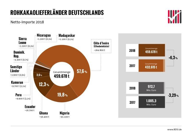 Rohkakaolieferländer Deutschlands