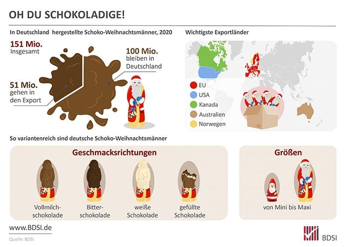 Zahl der Woche: Deutsche Süßwarenindustrie produziert rund 151 Millionen Schokoladen-Nikoläuse und -Weihnachtsmänner