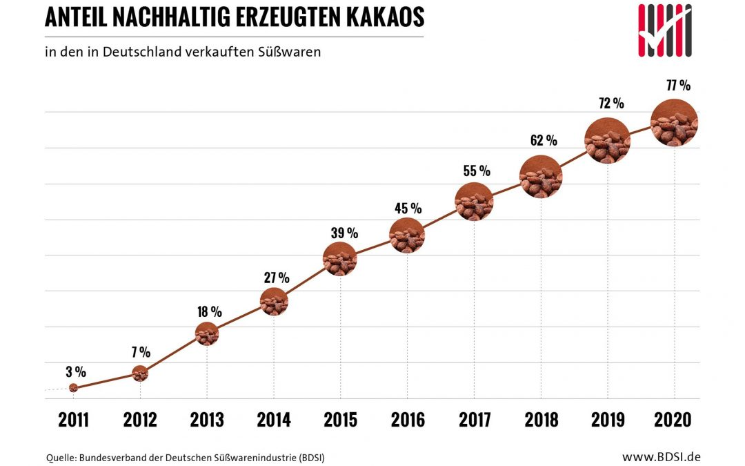 Anteil des nachhaltig zertifizierten Kakaos in den in Deutschland verkauften Süßwaren steigt auf 77 Prozent